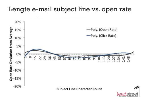 De ideale lengtes voor je email subject line tweet of facebook post - Amenager een stuk in de lengte ...
