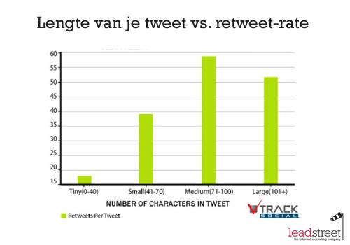 De ideale lengtes voor je email subject line, tweet of facebook post