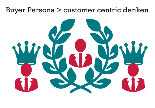 Waarom Buyer Personas essentieel zijn voor je digitale strategie