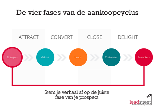 inbound-marketing-uitgelegd