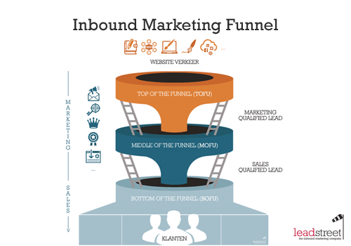 inbound-marketing-sales-funnel-tofu-mofu-bofu