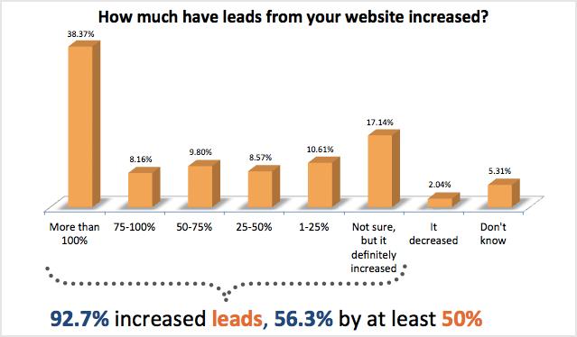 De ROI van inbound marketing in negen grafieken