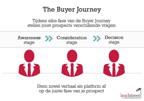 content-en-de-buyer-journey