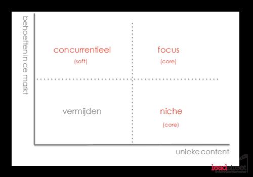 contentplan-breed-of-niche