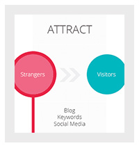 de-vier-fases-van-inbound-marketing-uitgelegd-fase-1-attract-1.jpg