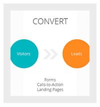 de-vier-fases-van-inbound-marketing-uitgelegd-fase-2-convert.jpg