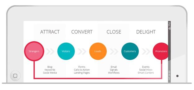 de-vier-fases-van-inbound-marketing-uitgelegd