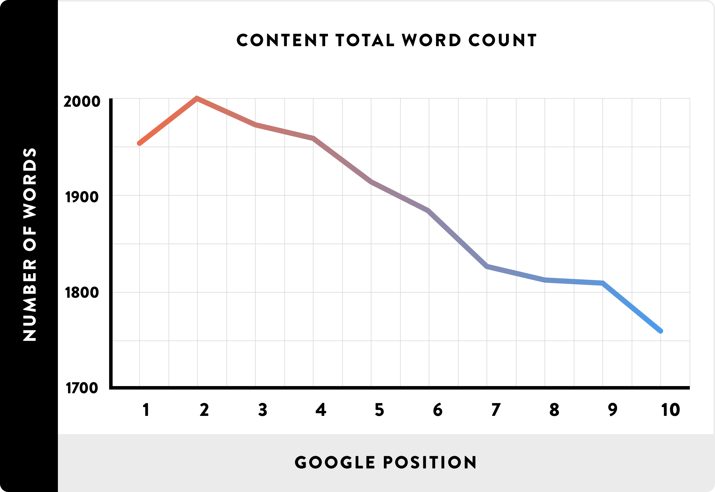 long-form-content-scoren-in-google.png
