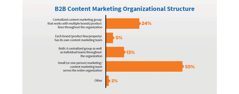 state-of-content-2017-content-marketing-binnen-de-onderneming.png