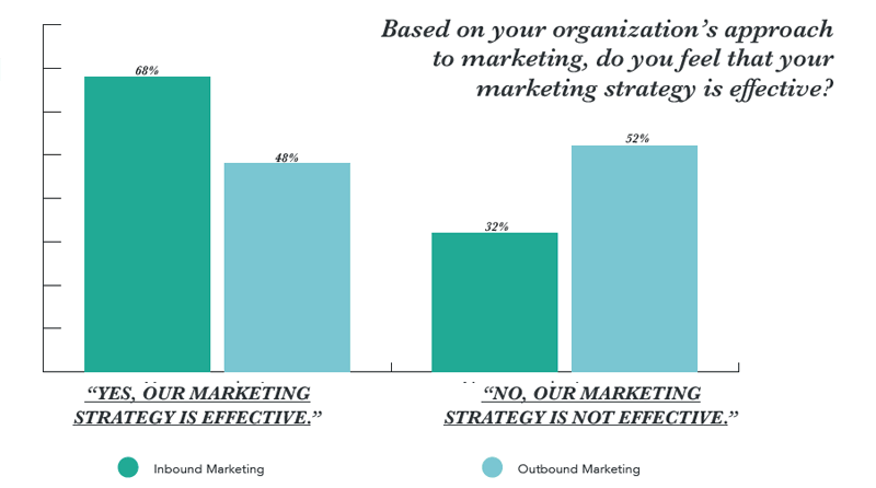 state-of-inbound-2017-is-one-marketing-effectief.png