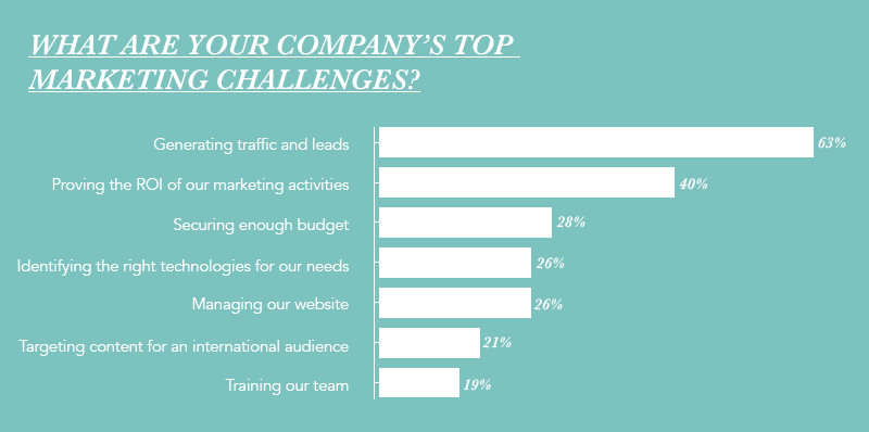 state-of-inbound-2017-top-marketing-challenges.png