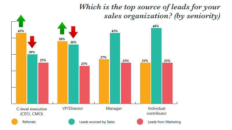 state-of-inbound-2017-top-sales-leads-senioriteit.png