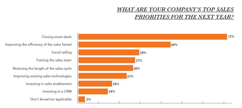state-of-inbound-2017-top-sales-prioriteiten.png