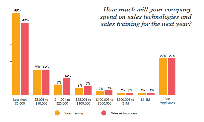 state-of-inbound-2017-top-sales-uitgaves.png