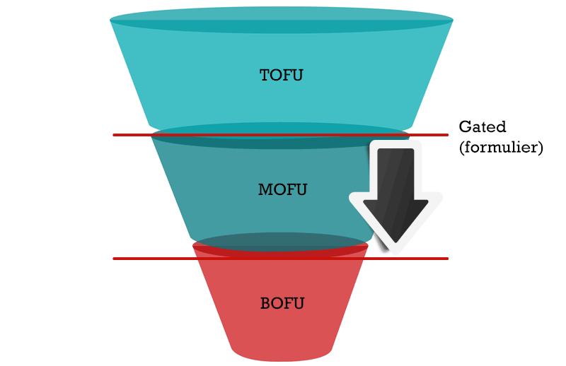 ungated-content-tofu-mofu-bofu-1.png