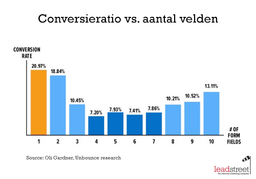 Landingspagina's optimaliseren voor conversie: hoeveel vragen mag je stellen?