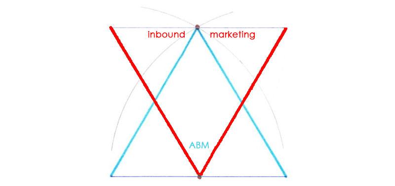 Strategic Guide to Account Based Marketing (ABM)