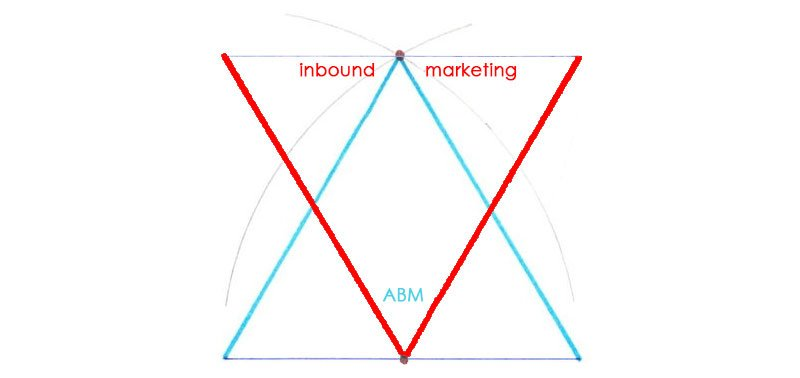 Strategic Guide to Account Based Marketing (ABM)