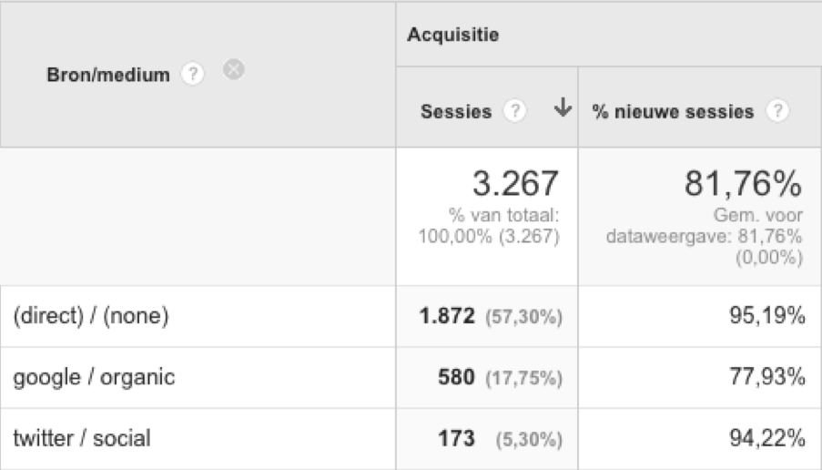 Hey. Waarom is mijn direct traffic in Google Analytics of HubSpot absurd hoog?