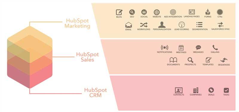 cmr-vs-marketing-automation-hubspot-stack