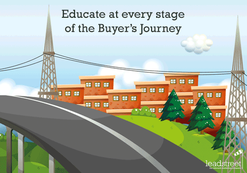 content-educate-at-every-stage-of-the-buyers-journey-inbound-marketing