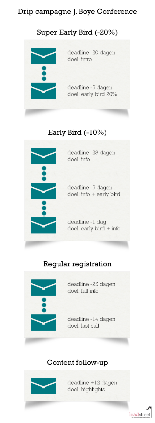 Drip marketing voorbeeld: marketing automation en events bij J. Boye