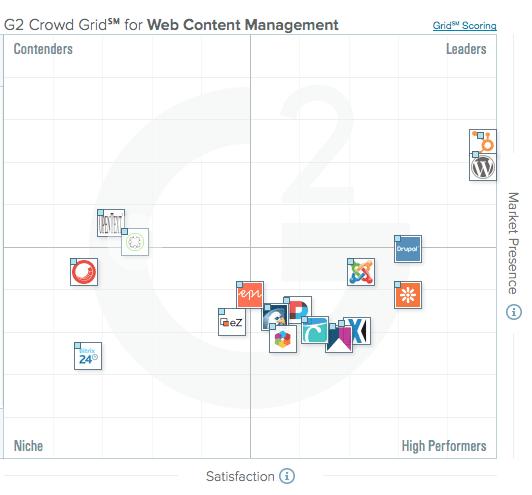 Webdesign: HubSpot en WordPress absolute top in nieuwe CMS ranglijst