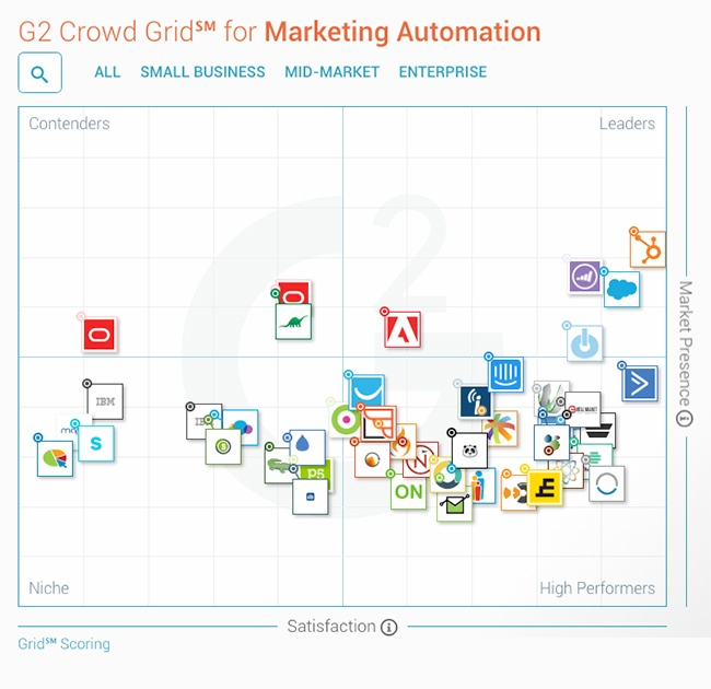 HubSpot beste marketing automation tool volgens G2 Crowds rapport