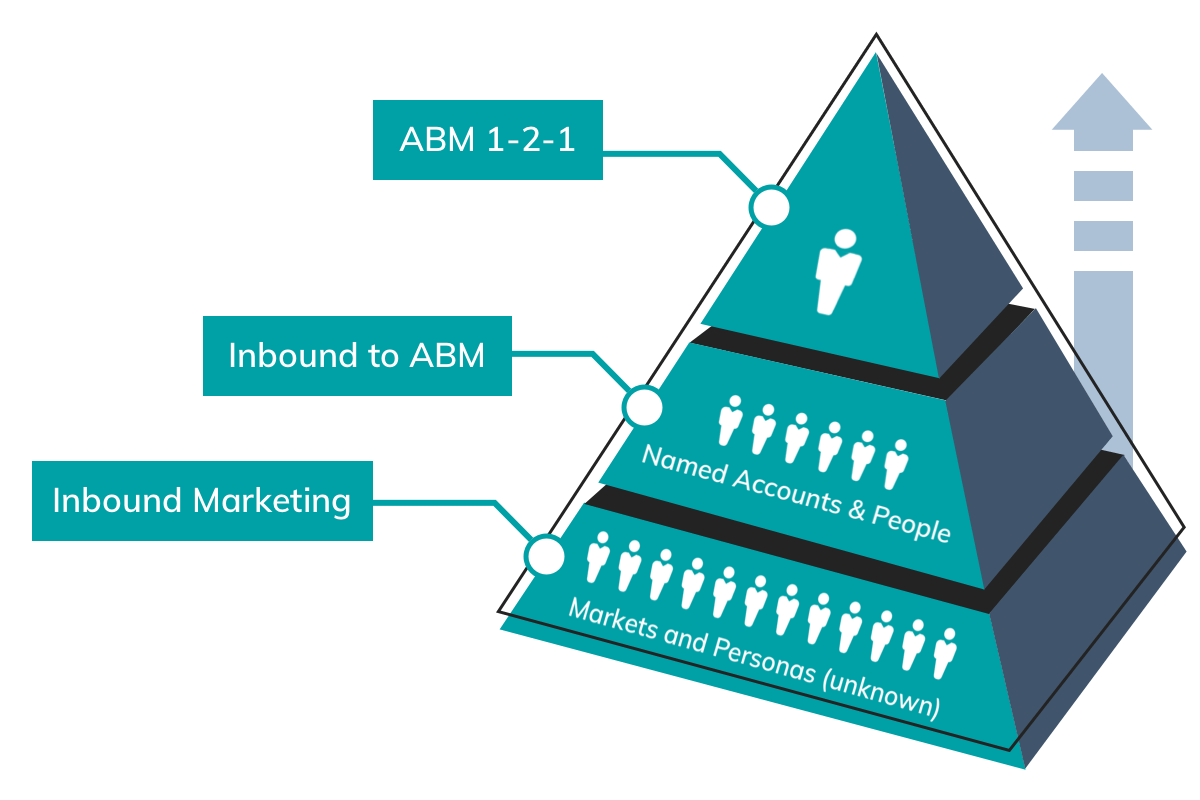img-abm-methodology