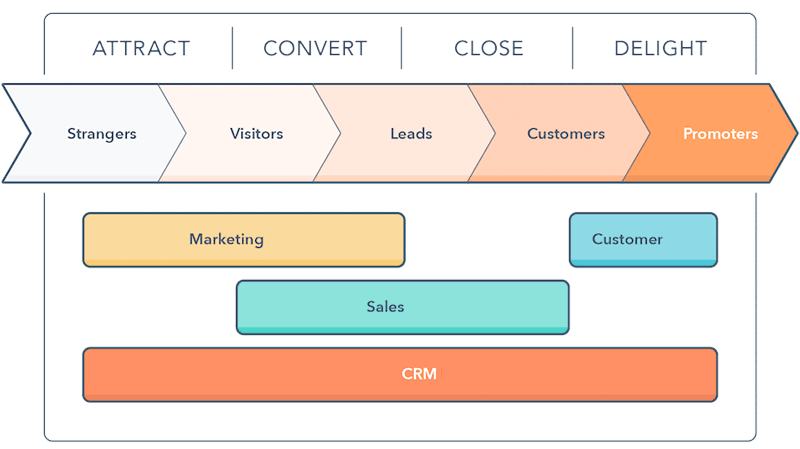 HubSpot als het centrum van je growth marketing stack (en waarom de Scott Brinker nu bij HubSpot werkt) - Inbound 17