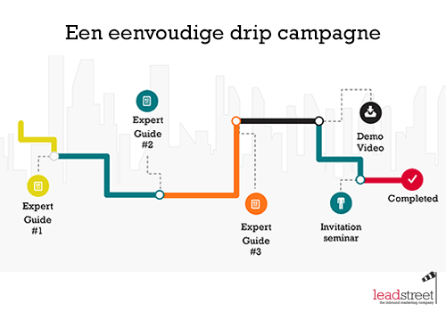 Wanneer drip campagnes (marketing automation) inzetten? 7 voorbeelden