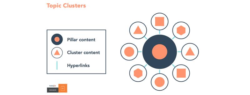 Straffe pillar pages: 5 voorbeelden van goed gestructureerde content pagina's