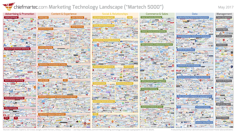 scott-brinker-marketing-technology-landscape-supergraphic