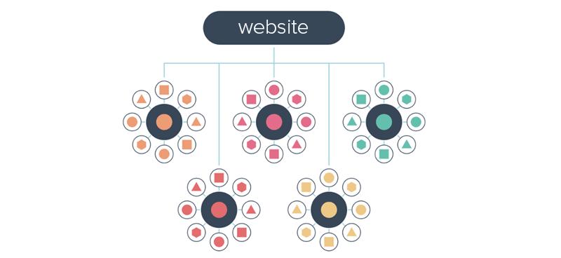Topic Clusters en Pillar Content: de toekomst van SEO