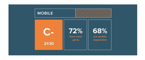 website-grader-is-jouw-website-geoptimaliseerd-voor-mobiel-1.png
