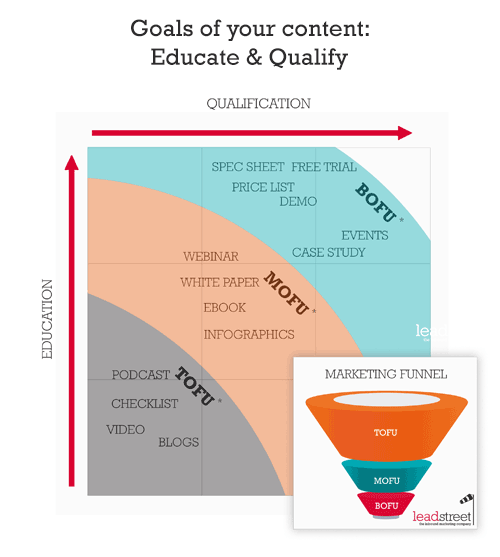 your-content-should-educate-and-qualify-inbound-marketing